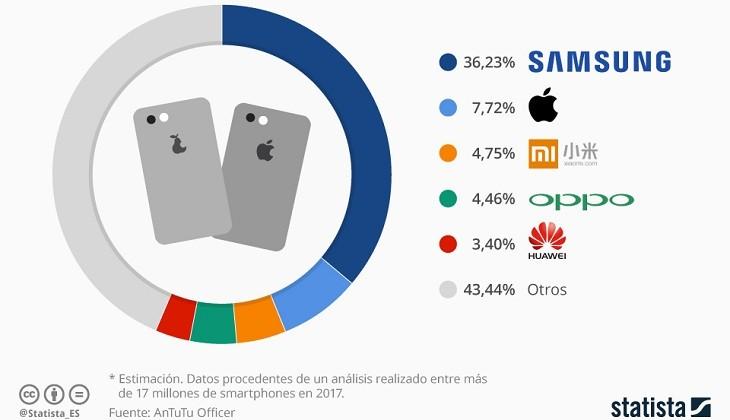 Marcas de móviles más estafadas del mundo