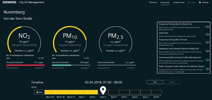Datos de sensores y acciones que se pueden realizar para mejorar la situación