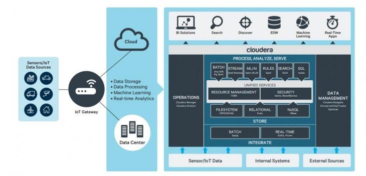 Cloudera Enterprise - Plataforma de gestión de datos para IoT