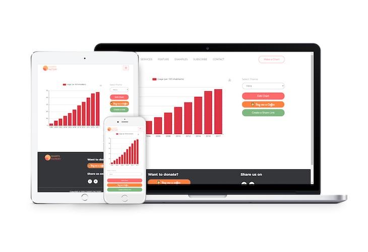 Charts Factory, una web para crear y descargar todo tipo de gráficos