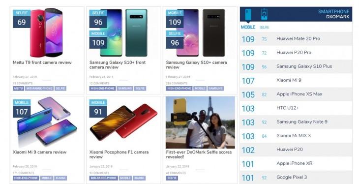 Datos objetivos obtenidos de https://www.dxomark.com/category/smartphone-reviews/