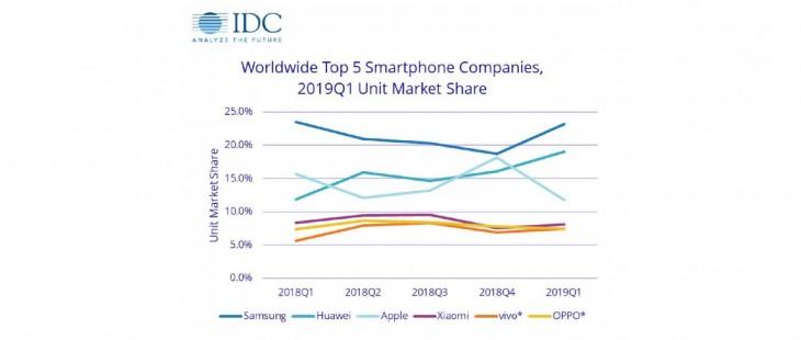 Compañías móviles en 2019