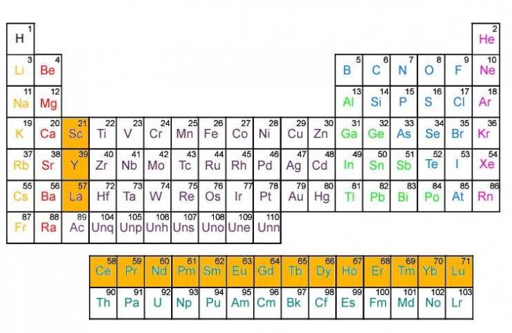 Elementos Tierras raras en la tabla periódica