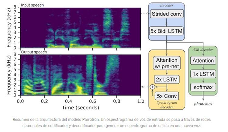 Google desarrolla una herramienta de IA que ayuda a personas con deficiencia del habla