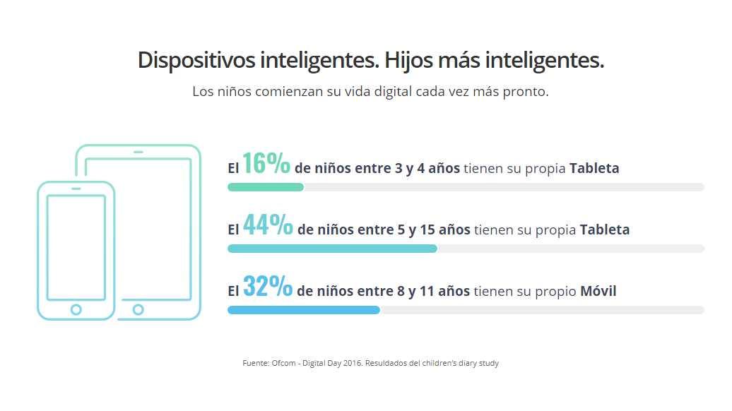 La mitad de los niños entre 12 y 14 años ya usa Instagram en España