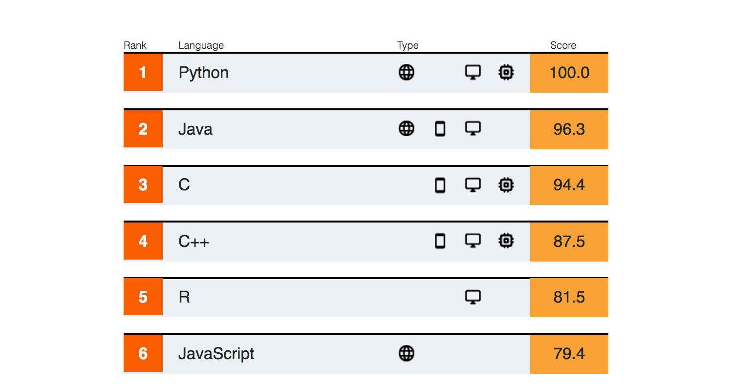 Python sigue siendo el lenguaje de programación más «deseado»