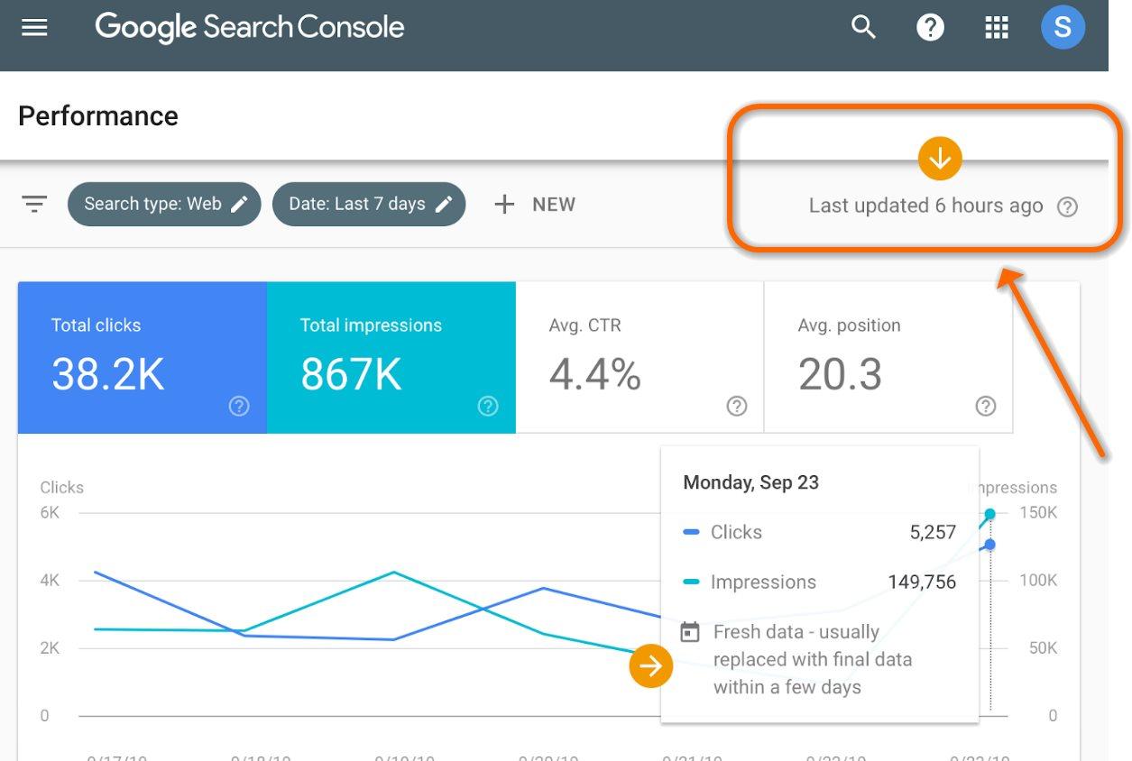 Atención al SEO, el informe de rendimiento en la Búsqueda de Google ahora se actualiza el mismo día