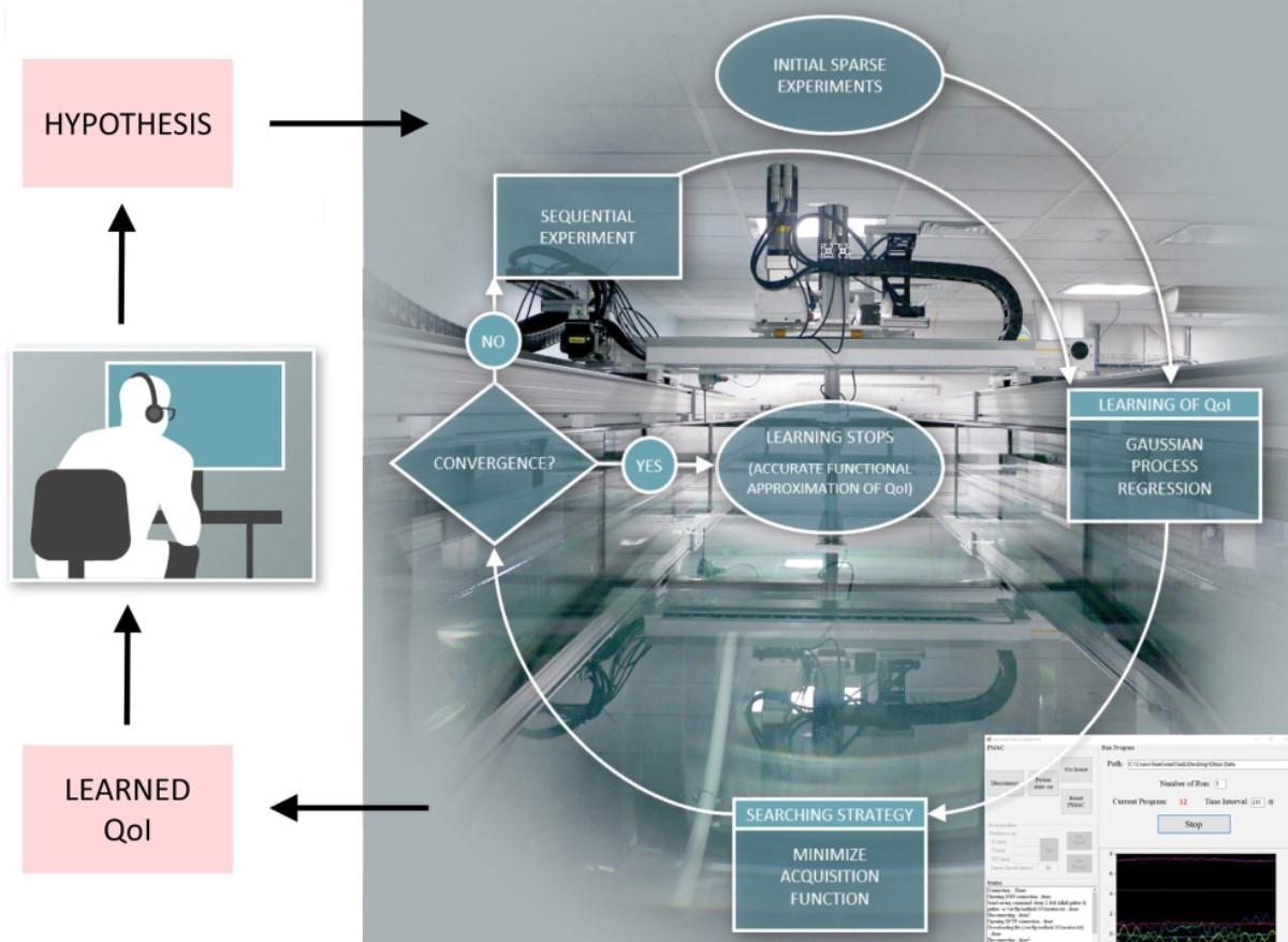 Robot científico alcanza la marca de 100 mil experimentos en un año