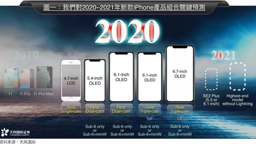 Filtraciones anuncian cinco nuevos iPhone para 2020 y el fin del puerto Lightning para 2021