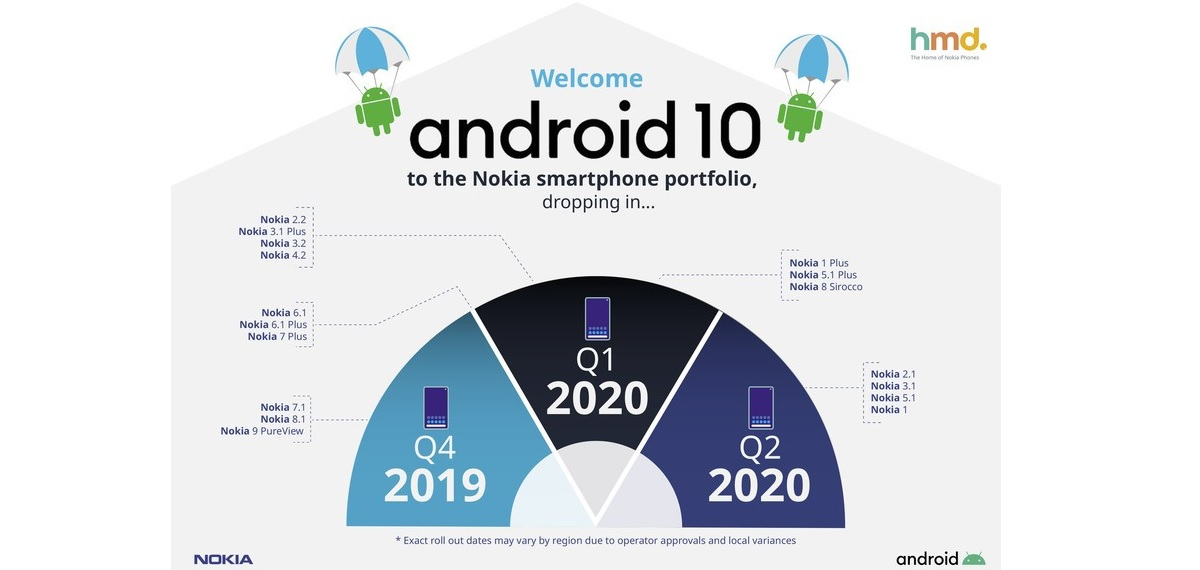 android en nokia