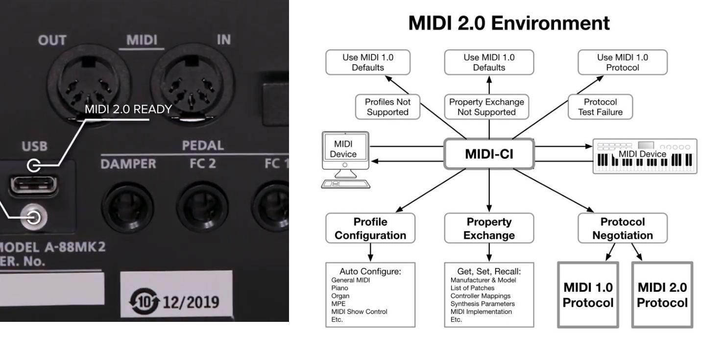 Llegó MIDI 2.0, la nueva especificación para fabricantes de instrumentos