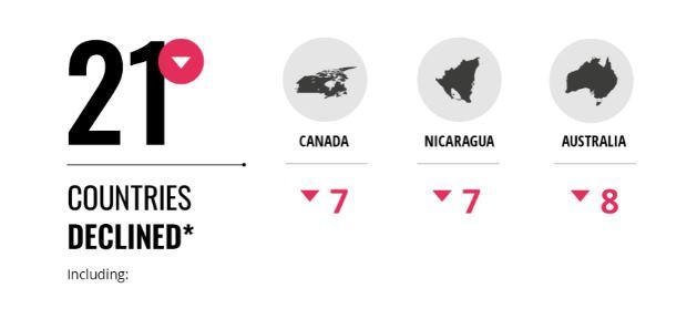 países que han perdido más posiciones