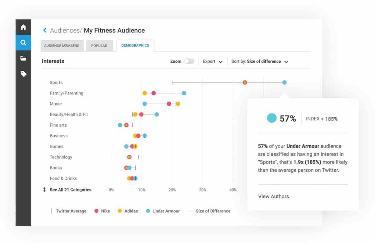 Hootsuite estrena integración de «escucha social» avanzada para marcas