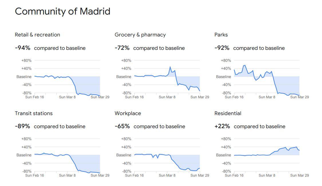 Google muestra cómo se está moviendo la gente en el mundo
