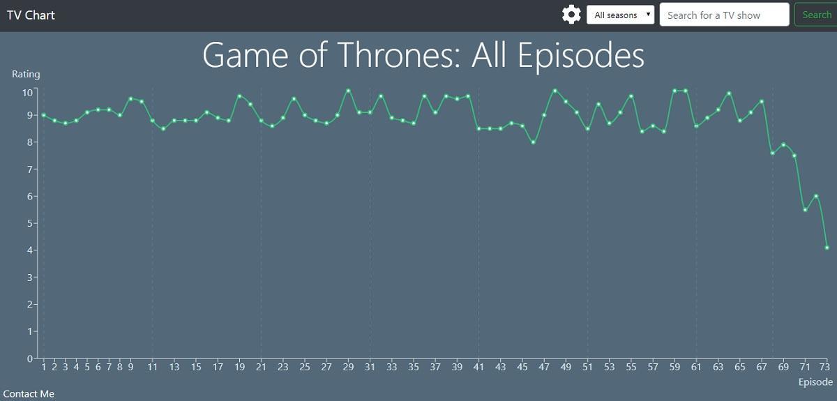 TV Chart valoración de Juego de Tronos