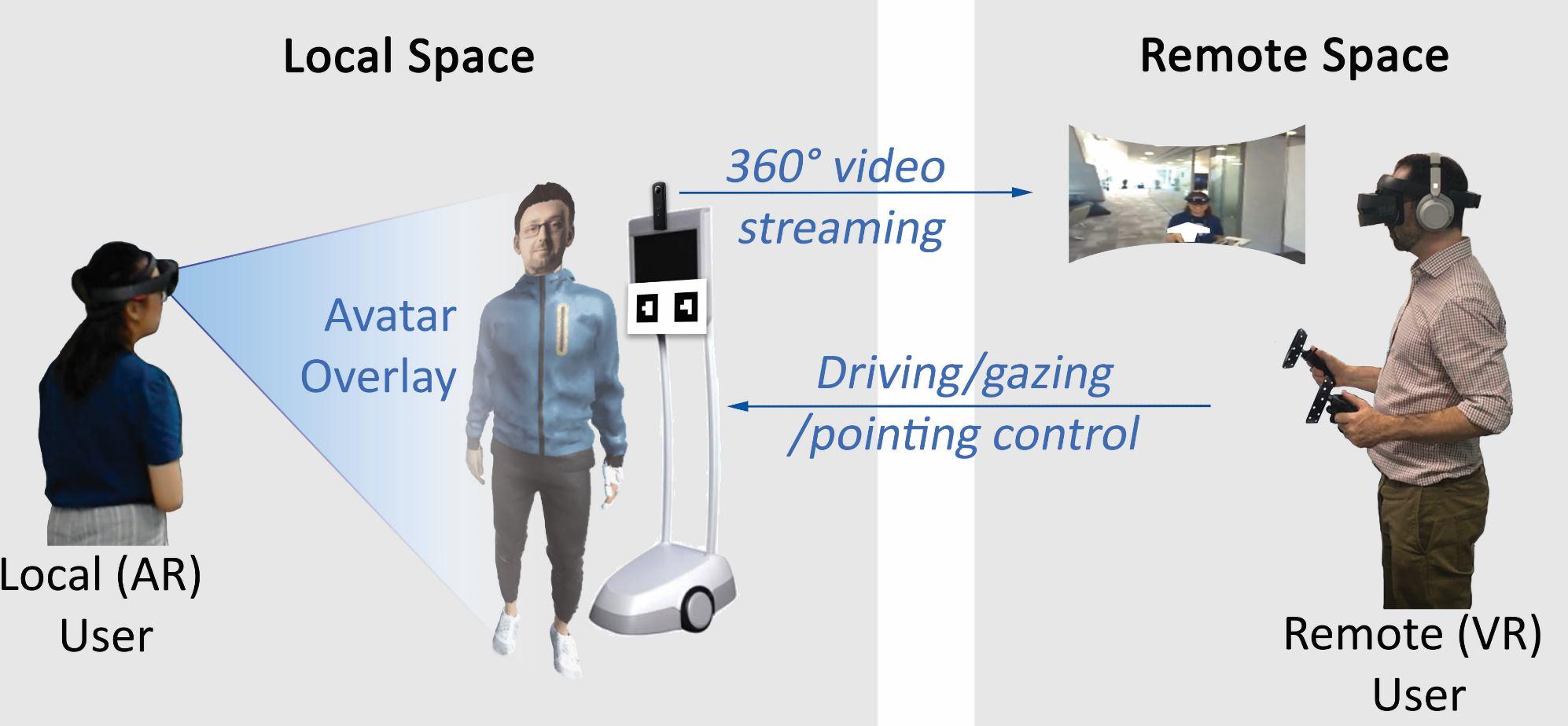 VROOM de Microsoft, avatares en tamaño real para Realidad Aumentada