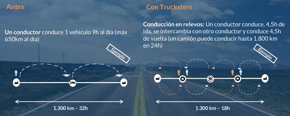 Relevos en Trucksters