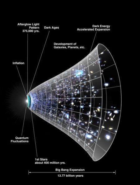 mapa cosmologico que explica expansion del universo