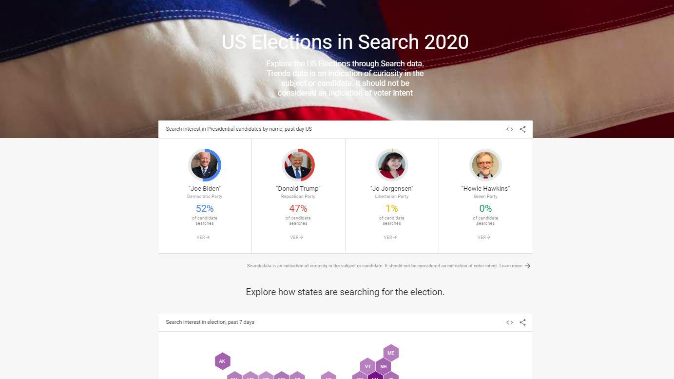 Google crea página sobre elecciones 2020 y los candidatos más buscados