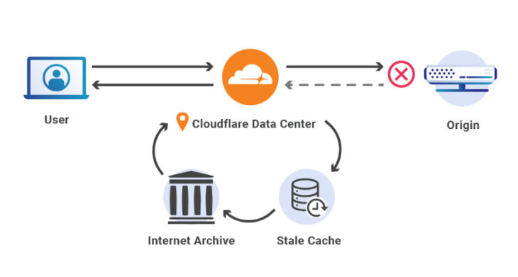 Cloudflare + Web Archive