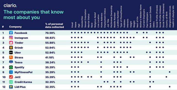 Facebook, Instagram y apps de citas son las que más datos personales de usuarios recopilan
