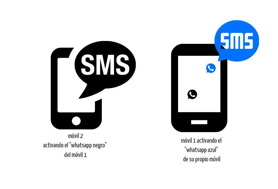 dos whatsapps en un mismo móvil
