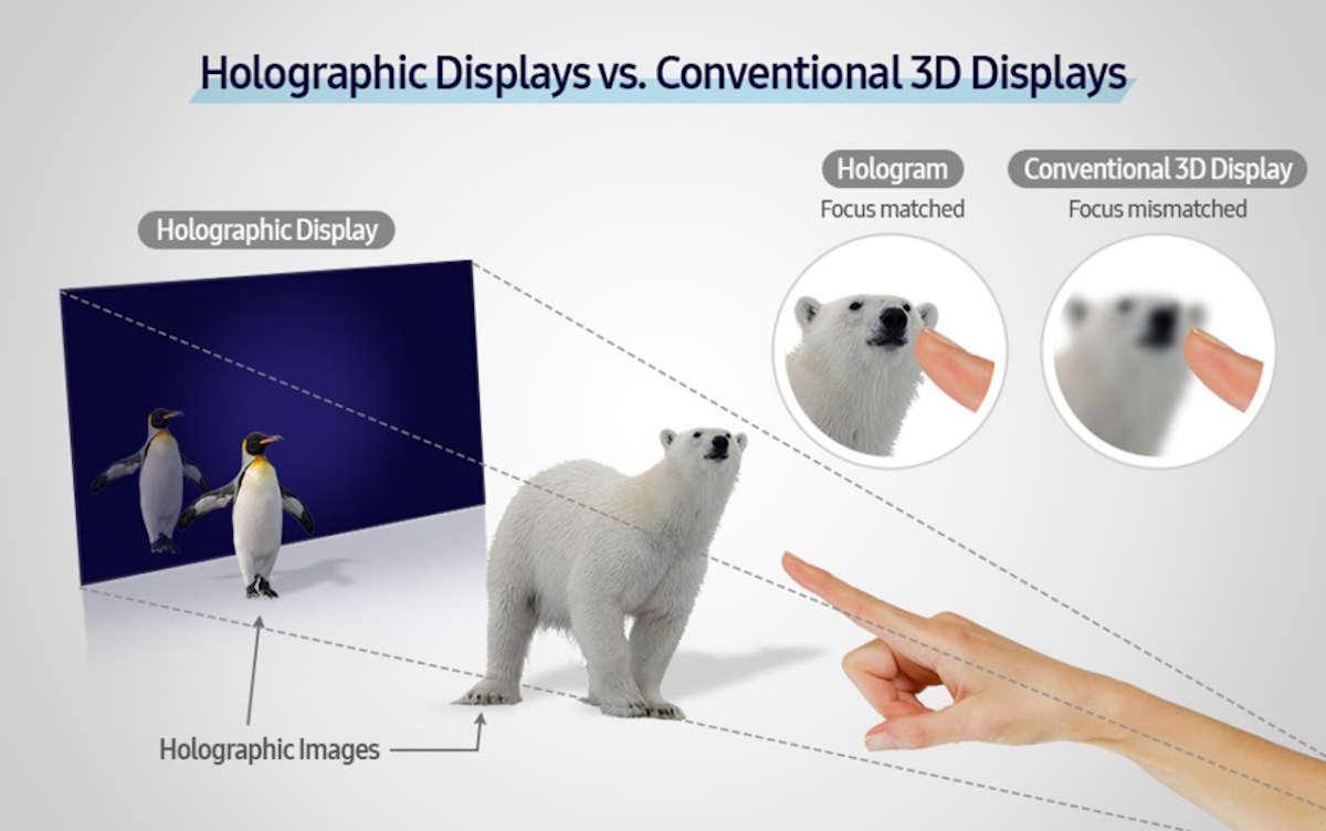 Samsung desarrolló un prototipo de pantalla holográfica