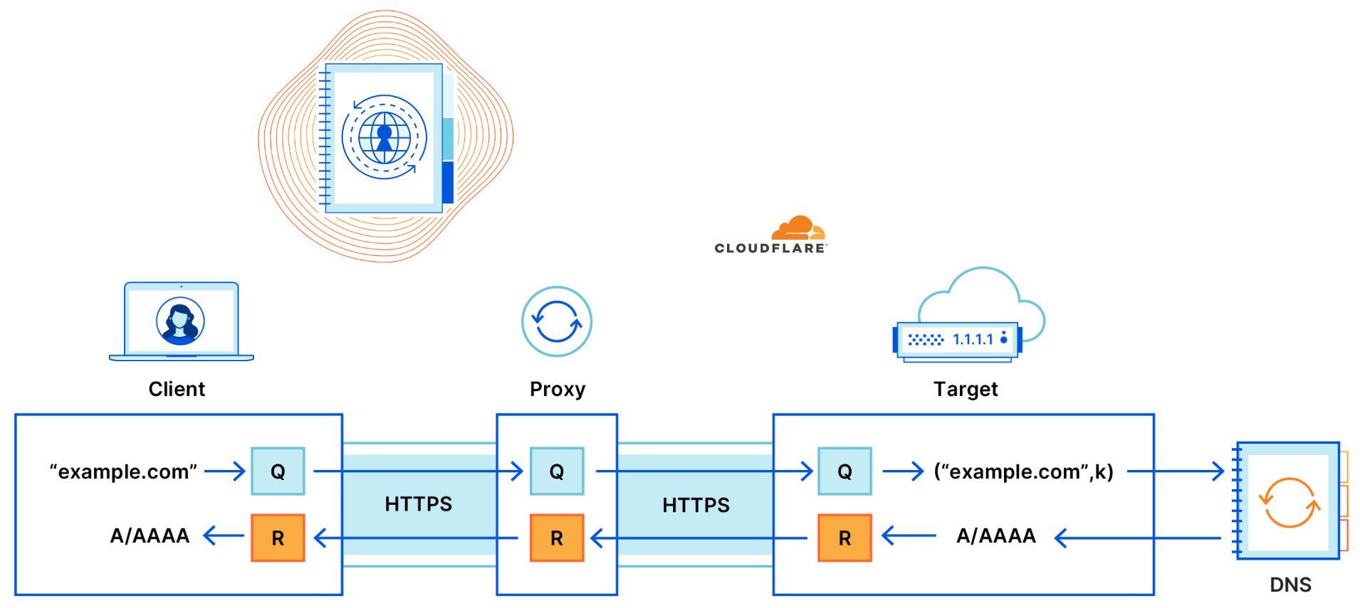 Cloudflare y Apple crean nuevo sistema para que nuestra navegación sea más anónima