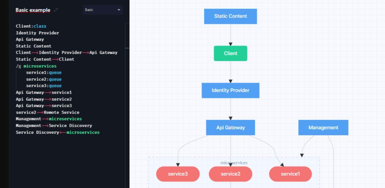 gleek, para crear diagramas para programadores