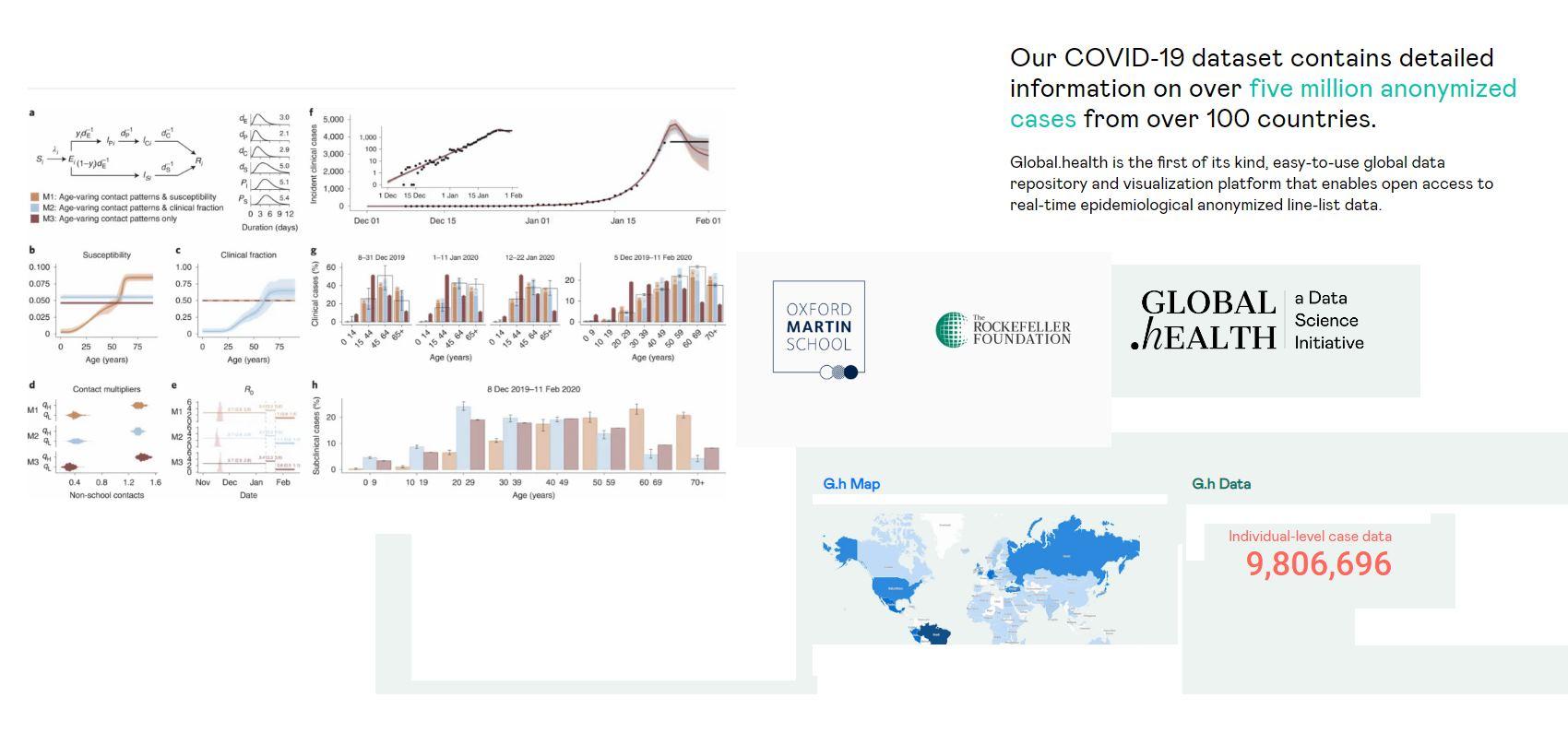 Millones de casos de COVID-19 anonimizados de más de 100 países