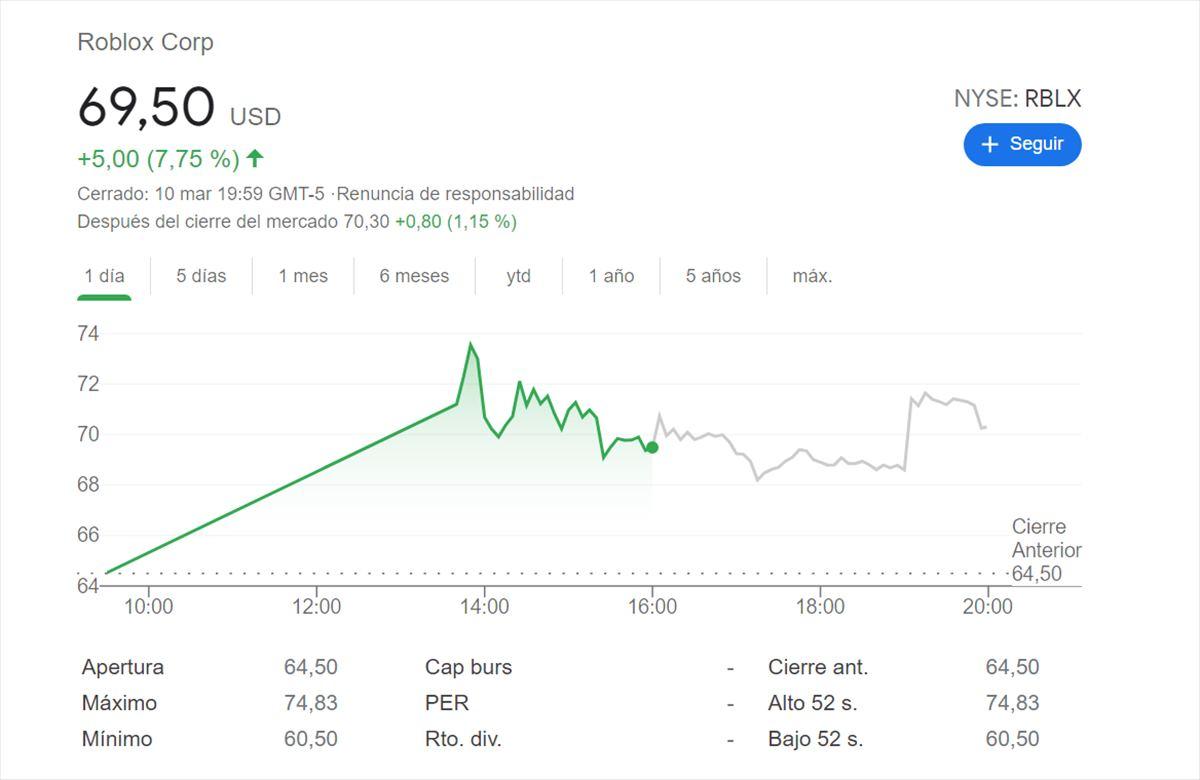 Roblox ya vale 45 mil millones de dólares en su salida en bolsa