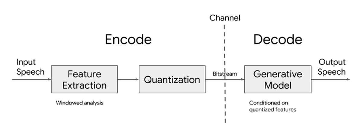 Google libera el código fuente de Lyra, su revolucionario códec de audio