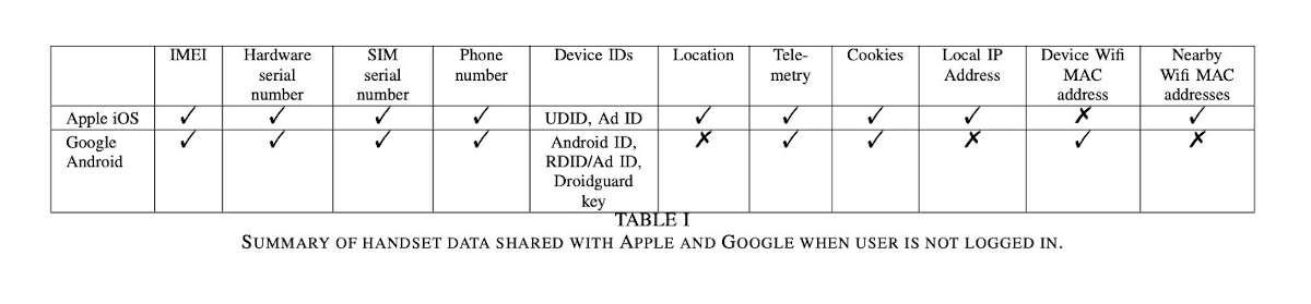 Rastreo móvil Apple y Google