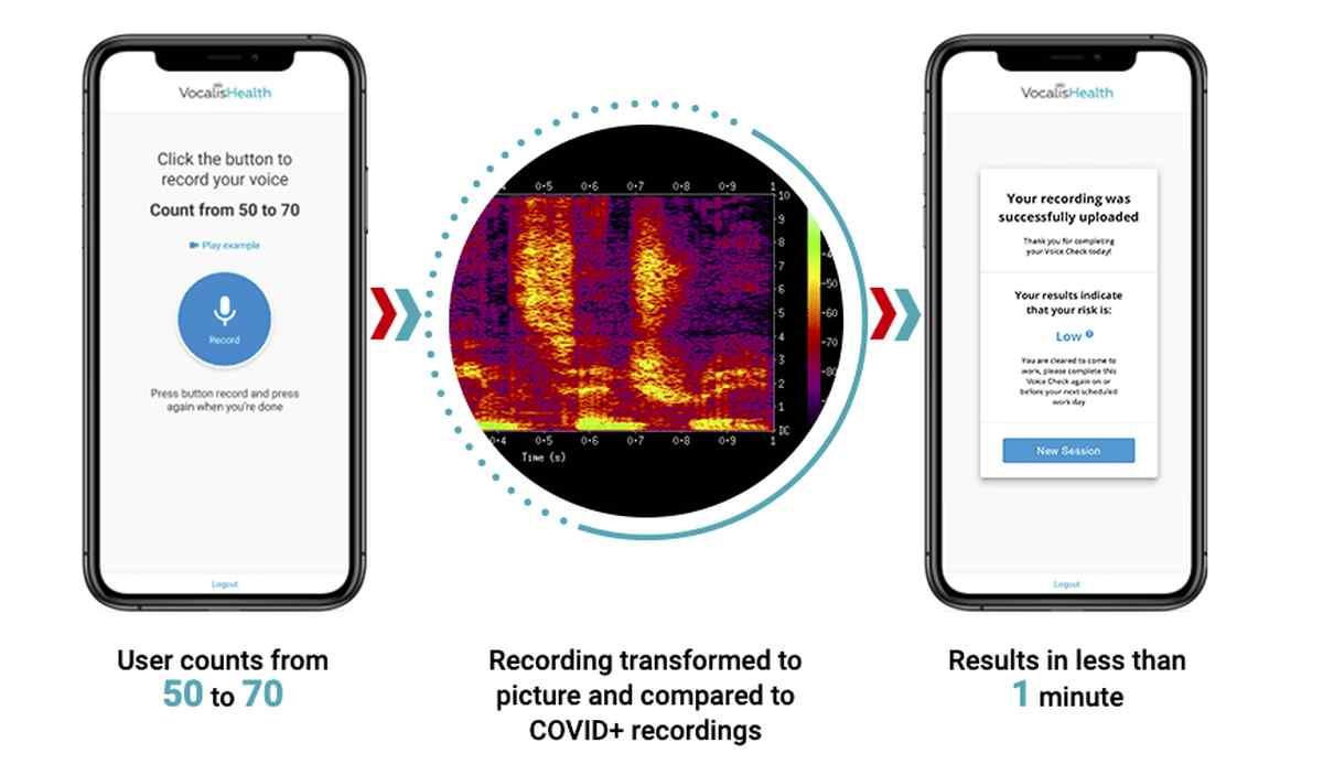 Una IA entrenada para detectar la Covid-19 desde muestras de voz