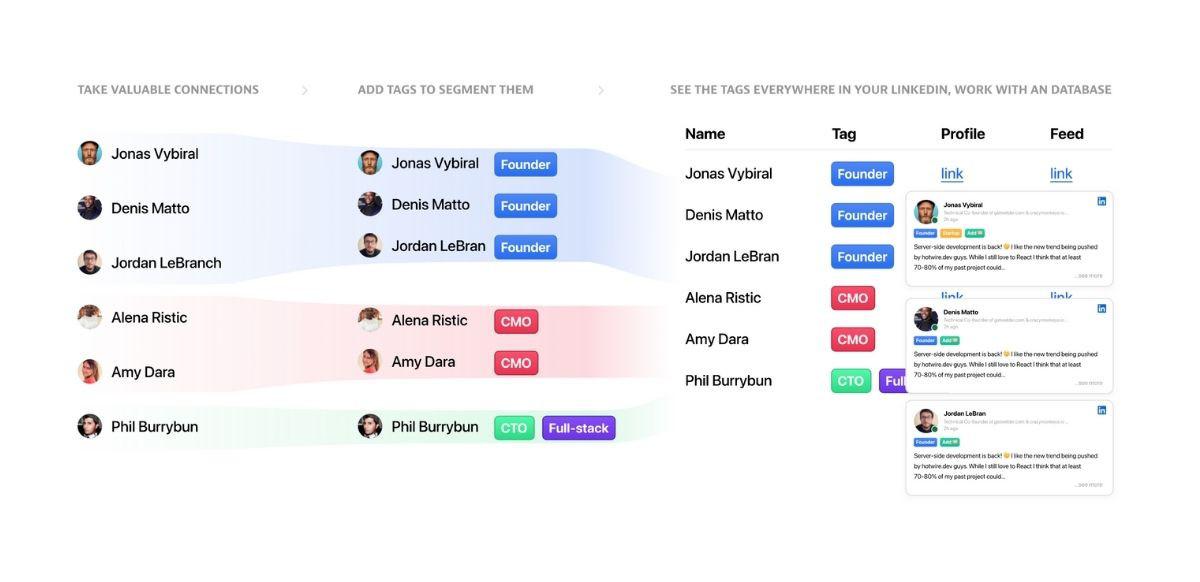 TidyTag, extensión para ordenar los contactos de LinkedIn con etiquetas