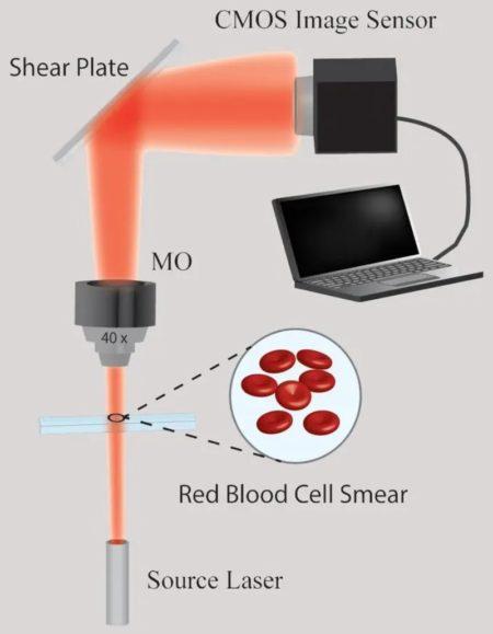 funcionamiento del microscopio 3D para detectar el covid19