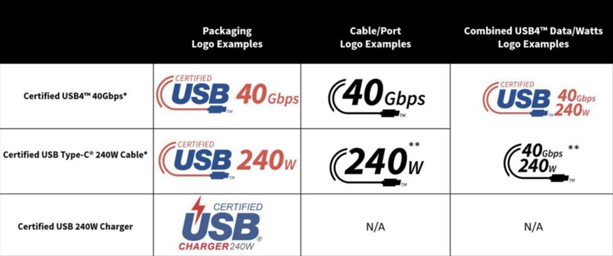 logos usb c